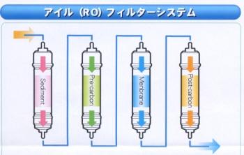 アイル(RO)フィルターシステム  RO式
