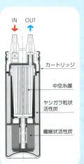 ヤンマー産業  YWC72  浄水器カートリッジ