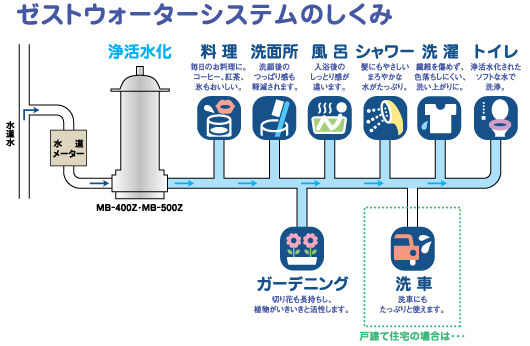 日本ゼスト ゼストウォーターシステムのしくみ