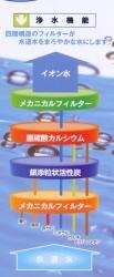 浄水機能  メカニカルフィルター 銀添粒状活性炭