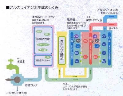 アルカリイオン水生成の仕組み