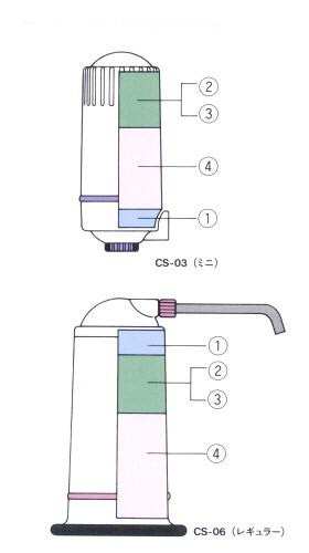 コーラルワン 活水器 ミネター CS-06 CS-03