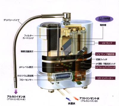 ■内部構造(還元水利用時)