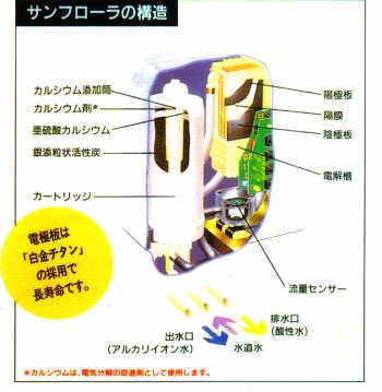 サンフローラ  構造  ニチデン  NDF-01A