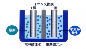電気分解の原理