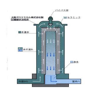 大阪ガスケミカル 繊維状 活性炭