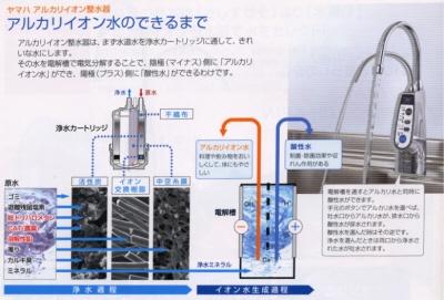 アルカリイオン水ができるまで  ヤマハアルカリイオン整水器