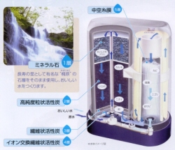 ゼンケン 浄水器 アクアセンチュリーステンレス MFH-50M 構造イメージ